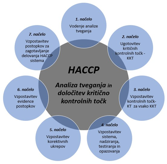 Haccp-tocke